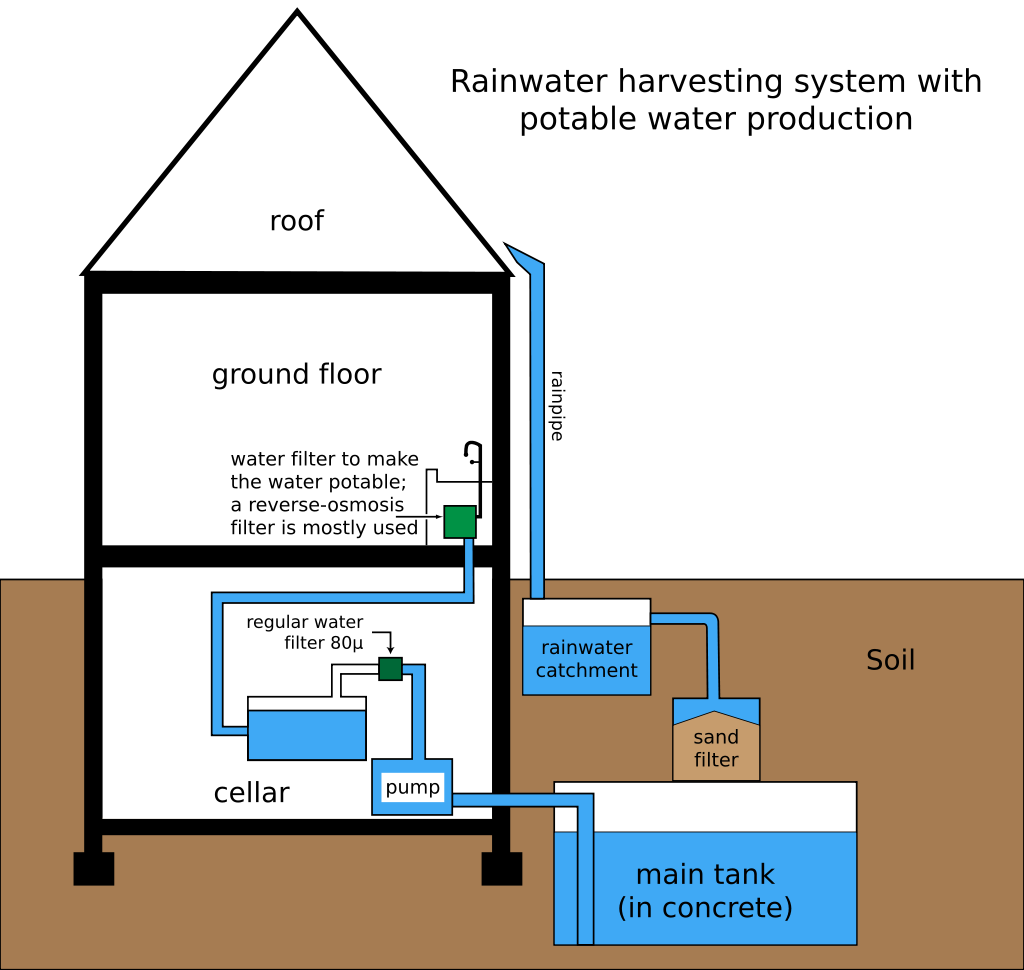 Rainwater Harvesting System With Potable Water Production