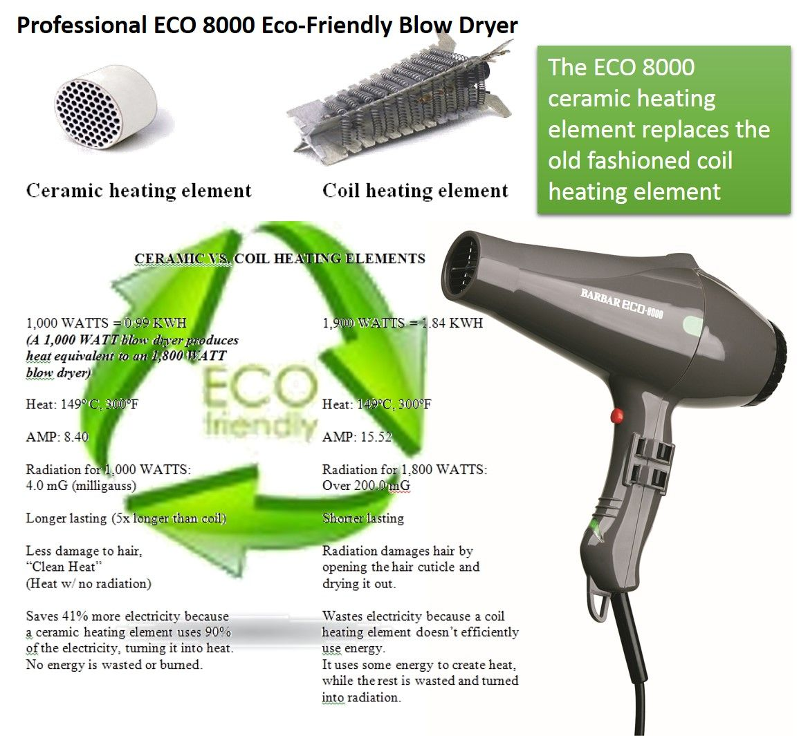 Apply promo code pinter8000 at checkout and receive 25% off (only at globalsalon.com)! Blow dryers use coil heating elements. Coil heat emits over 200 mG (milligauss) of EMF, equivalent to a microwave.  Wowza! The BARBAR Eco 8000 Eco-Friendly Blow Dryer emits a mere 4.1 mG. It also saves 40% more electricity than a standard dryer.