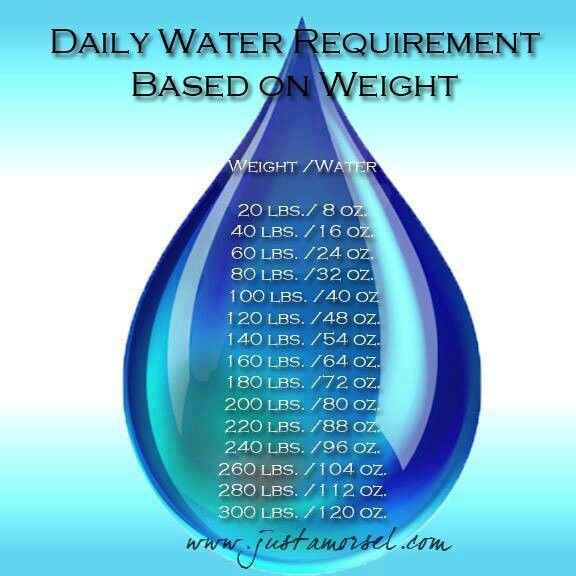 Heres An Awesome Chart That Shows You How Much Water You Need Based