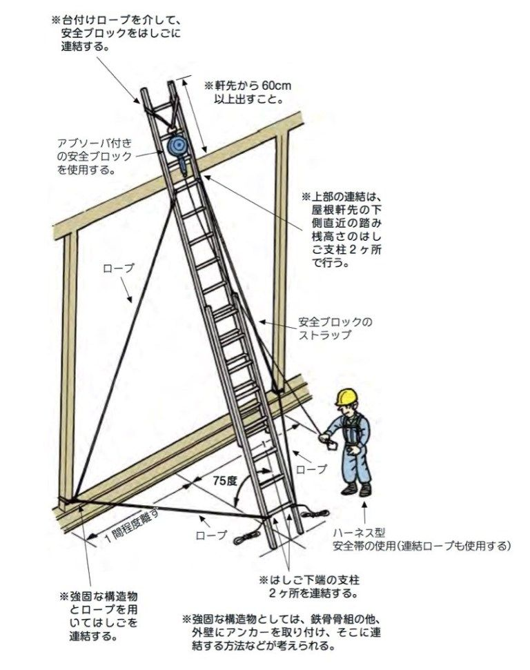 雨水対策 3 二連梯子の固定方法 梯子 雨水 対策