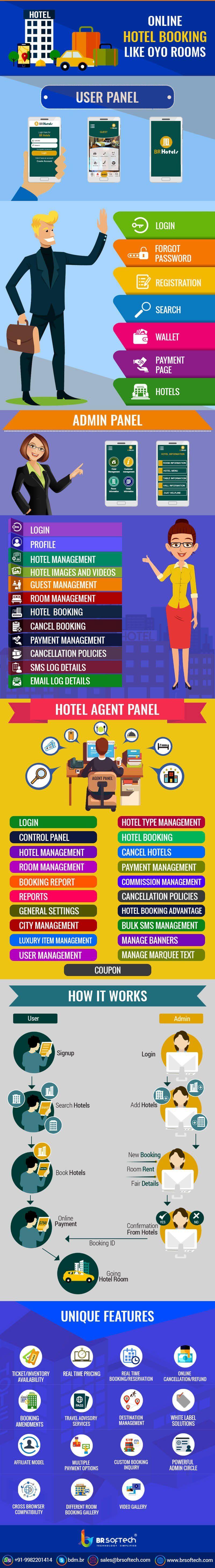 In recent time online hotel booking app development