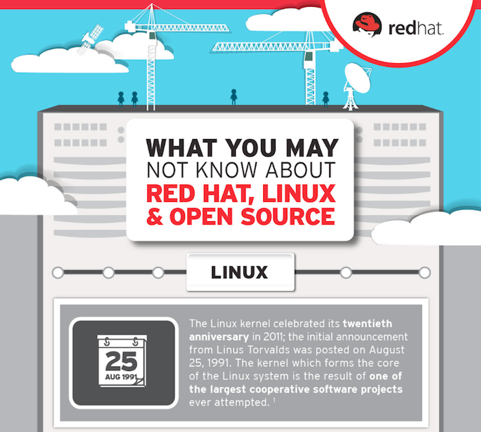 Those Working In The Software Industry Would Know That Red Hat Linux And Open Source Are Among The Three Biggest Names In The Softw Linux Open Source Red Hats