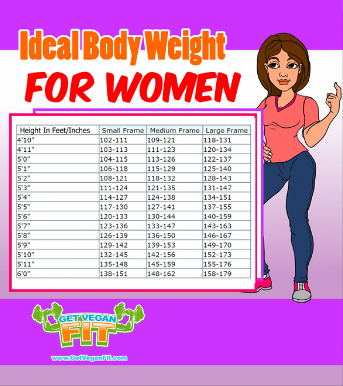 Weight chart for women over 40