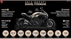Αποτέλεσμα εικόνας για ducati diavel titanium