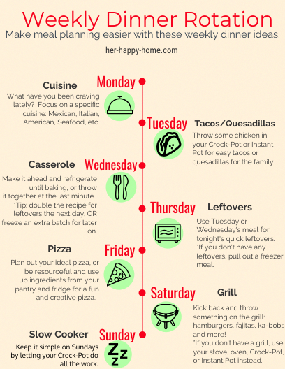 Weekly Dinner Rotation  Meal Planning  Dinner Rotation  Theme Dinners  Dinner Nights