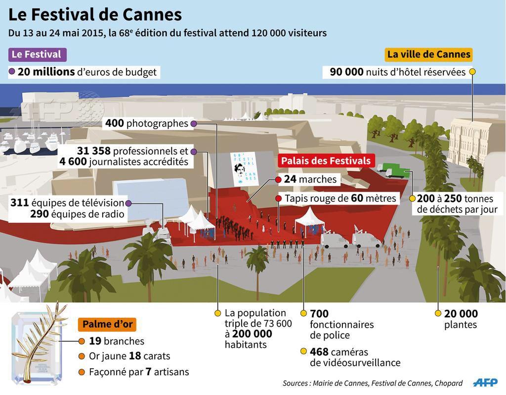 festival de cannes en chiffres