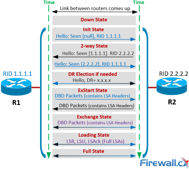 OSPF Neighbor States & Neighbor Forming Process. Down State, Attempt State, Init State, 2-Way State, Exstart State, Exchange State, Full State