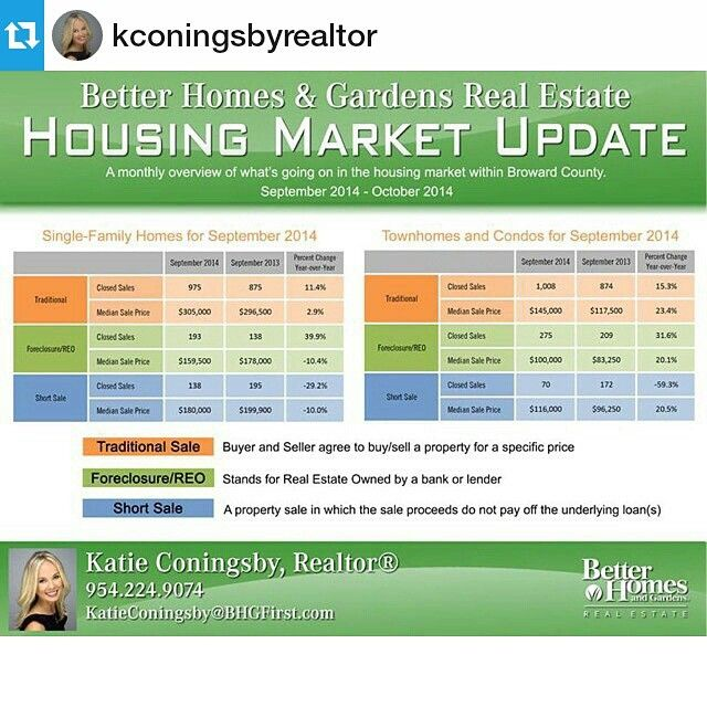 #Repost from @kconingsbyrealtor Check out this month's housing update for #Broward County. Give me a call if you would like to learn more or have any questions! #housingmarket #fortlauderdale...