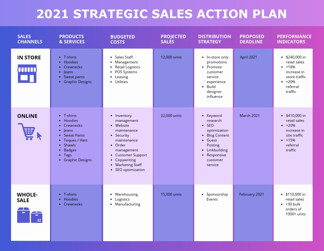 Sales Action Plan Template Best Of Vibrant Sales Action