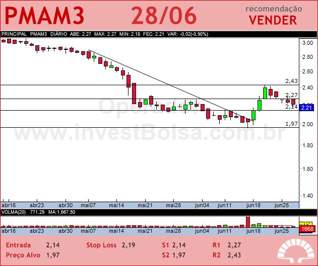 PARANAPANEMA - PMAM3 - 28/06/2012 #PMAM3 #analises #bovespa