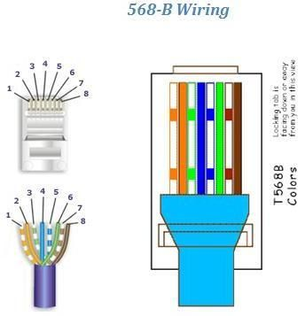 Rj45 Wiring Diagram on And Solutions Utp Stp Rj45 Wiring