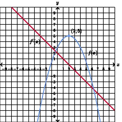 Graphs Of Functions And Their Derivatives Khan Academy Math Homework Help Learning Math Calculus