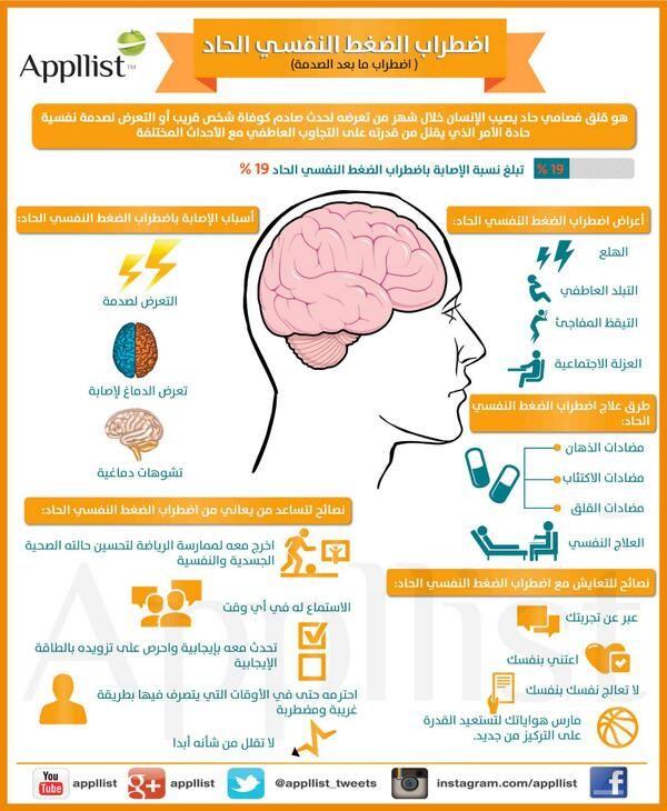 ابليست بالعربية On Twitter How To Memorize Things Medical Posters Health And Beauty Tips