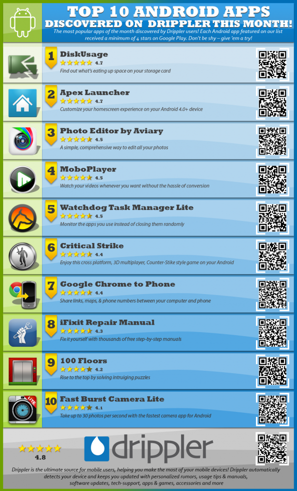 Cool infographic from Drippler | Nerd Stalker | Android apps