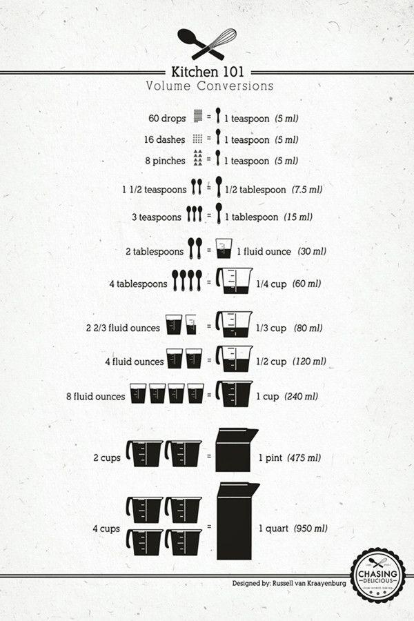 Photo of Kitchen Cheat Sheet