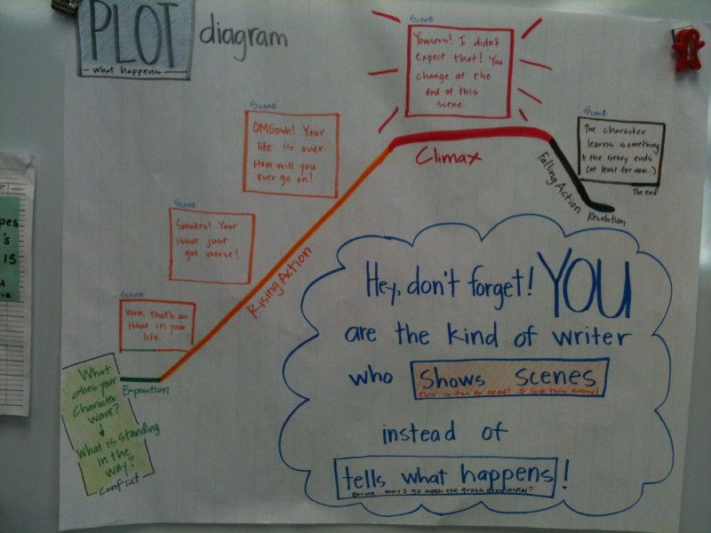 plot diagram for the great gatsby ford glow plug 25+ best ideas on pinterest | teaching plot, anchor chart and