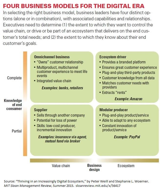 Mitsloan Mgmt Review On Innovation Management Business Leader