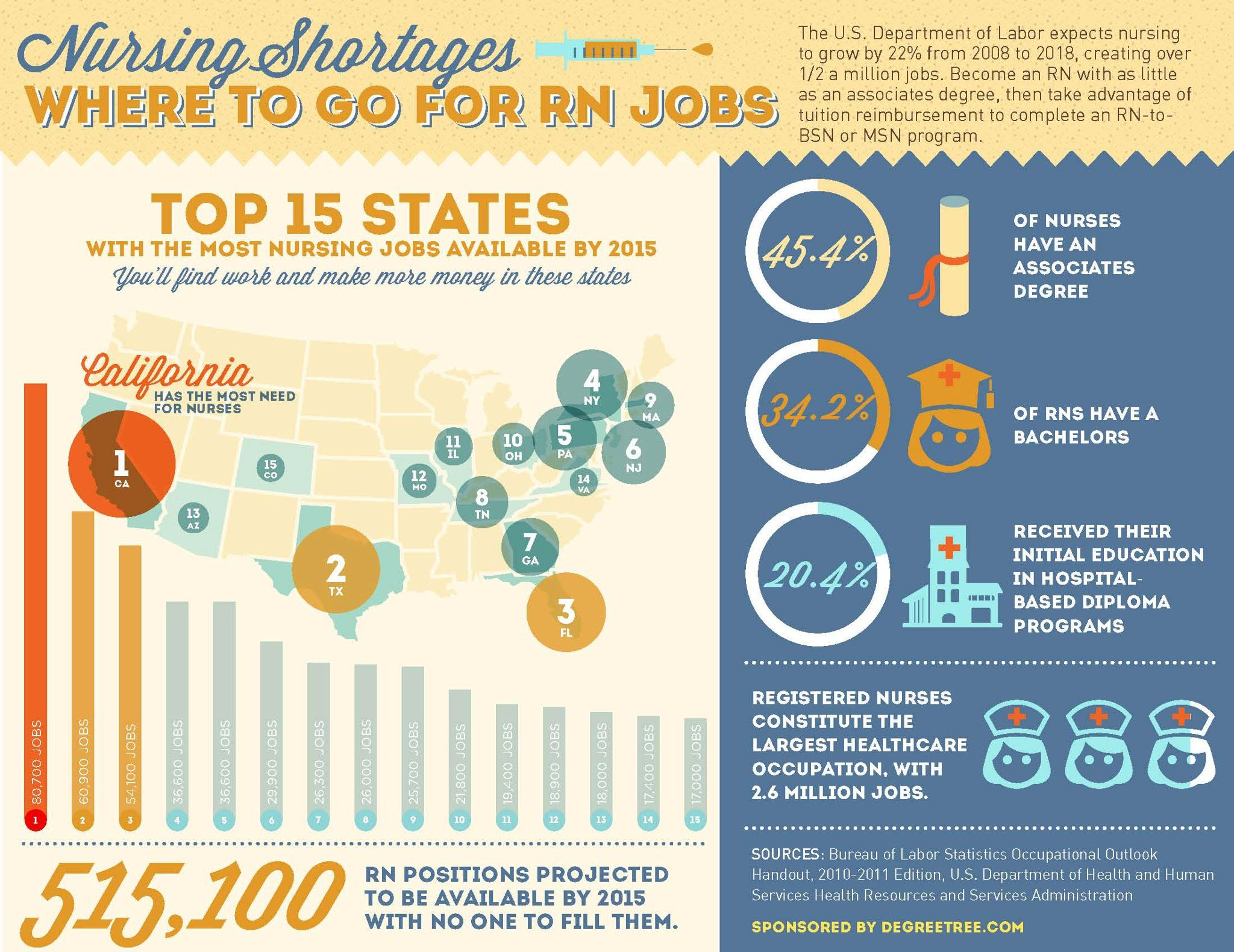 Where The Jobs Are For Rns  About Me  Nursing Shortage, Registered Nurse Jobs, Nursing Jobs-2300