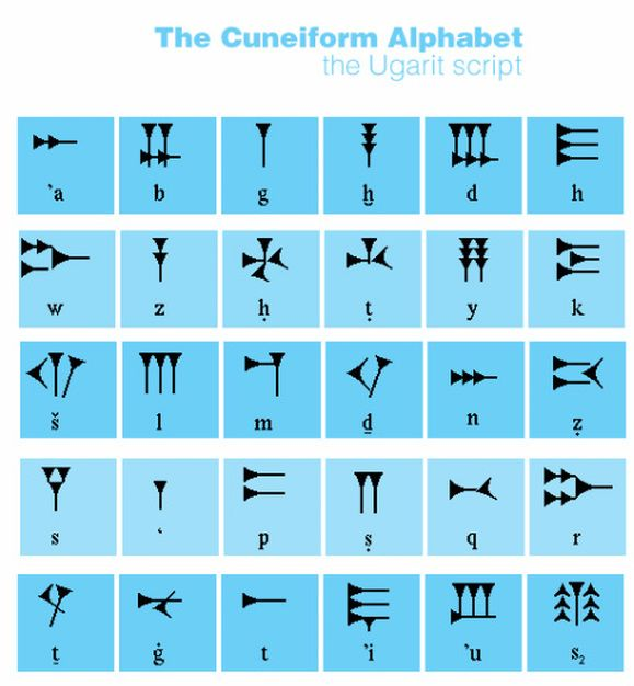an analysis of cuneiforms and the phoenician alphabet The development and importance of writing include cuneiform, hieroglyphics, and the phoenician alphabet • cuneiform: created by sumerian scribes as a means to keep .