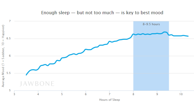The Amount Of Sleep You Should Get At Night To Be Happiest The Next Day Msleeptips Sleeptips