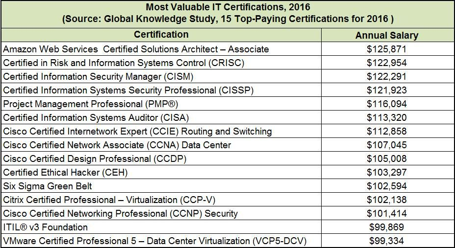 15 Top Paying IT Certifications In 2016 AWS Certified