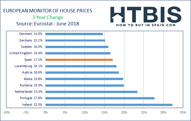 What Is The Best European Real Estate Market In 2018