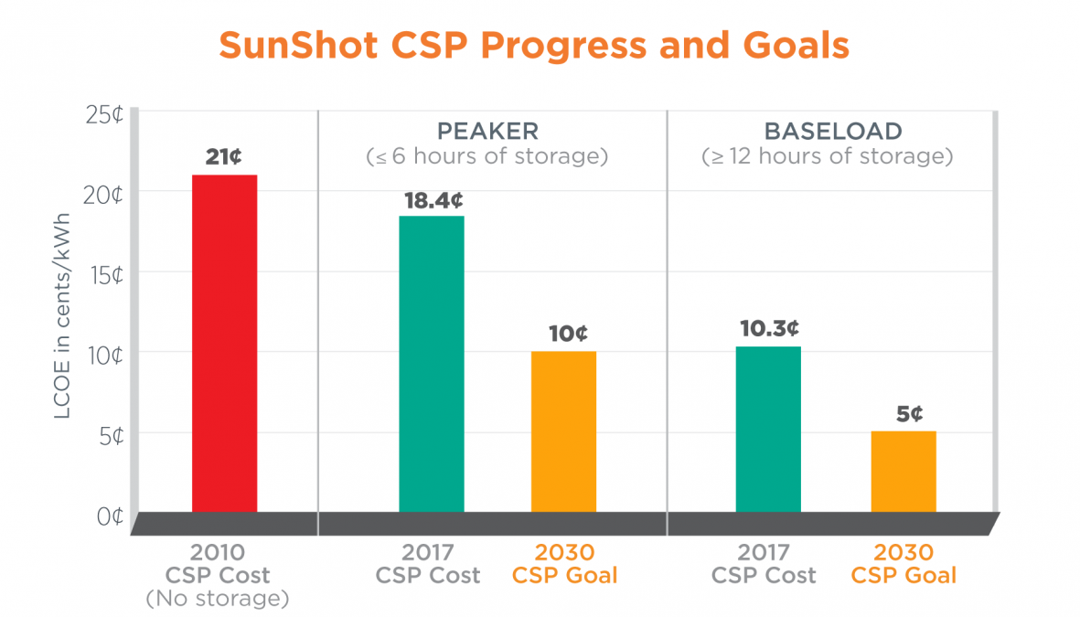 Chart Showing The Cost Targets Of Concentrating Solar Power For 2030 Energy Technology Clean Renewable Energy Solar Energy