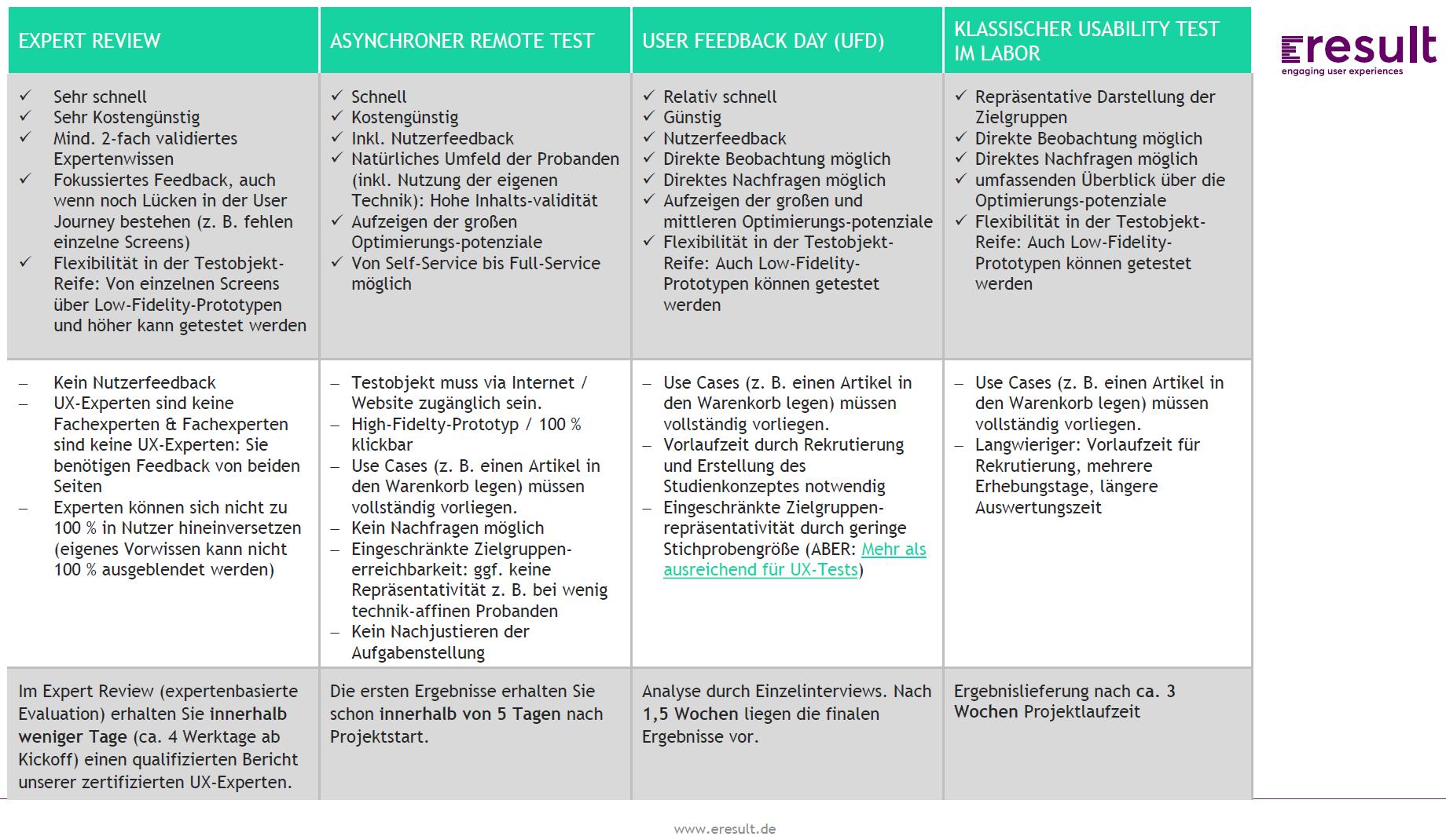 Beste Usability Berichtsvorlage Fotos - Entry Level Resume Vorlagen ...