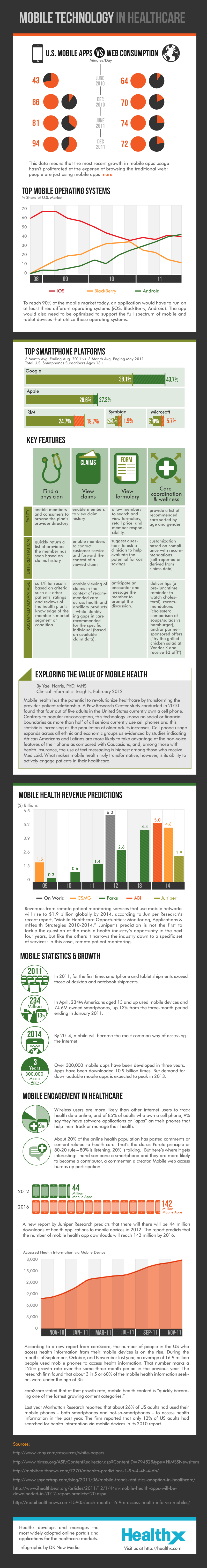 Mobile Technology In Healthcare Healthcare Infographics Healthcare Technology Infographic Health