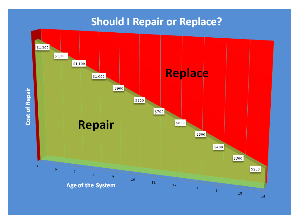 Repair Vs Replace How Do You Know Heating Air Conditioning