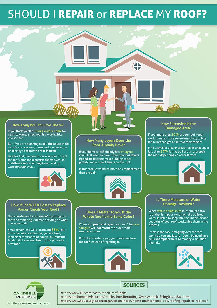 Should I Repair Or Replace My Roof An Infographic By Campbell Roofing Roof Repair Cost Roofing Roof Repair