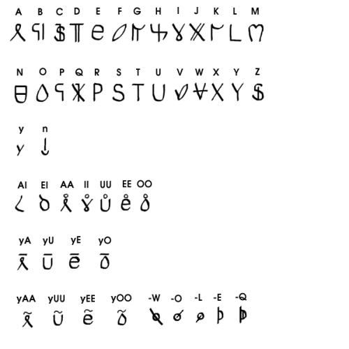 There Are And Have Been Several Chinese Alphabets That Is Pre
