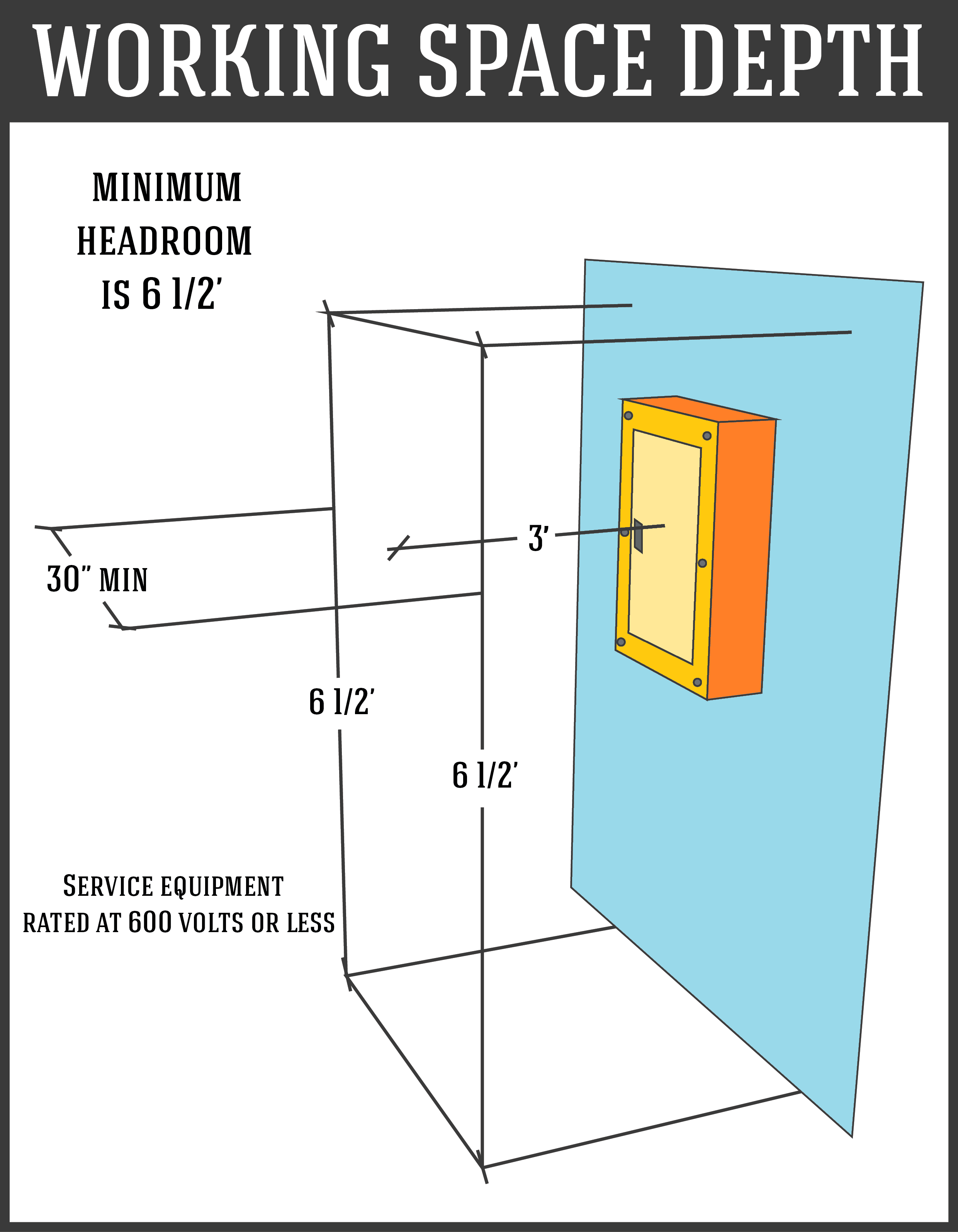 This image shows the recommended working space depth for What is the standard electrical service for residential