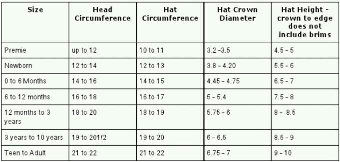 Crochet hat sizing chart: use the smallest crown measurement