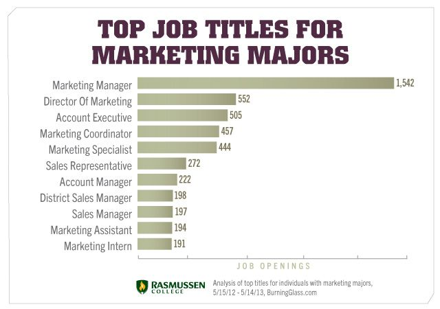The Jobs You Can Do With A Marketing Degree Are Quite Extensive