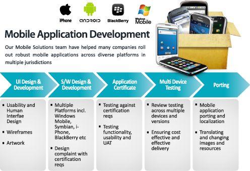 หางาน Mobile Application Developer ปัจจุบันนี้มีแต่คนหมายมั่นรองเข้าจัดการ