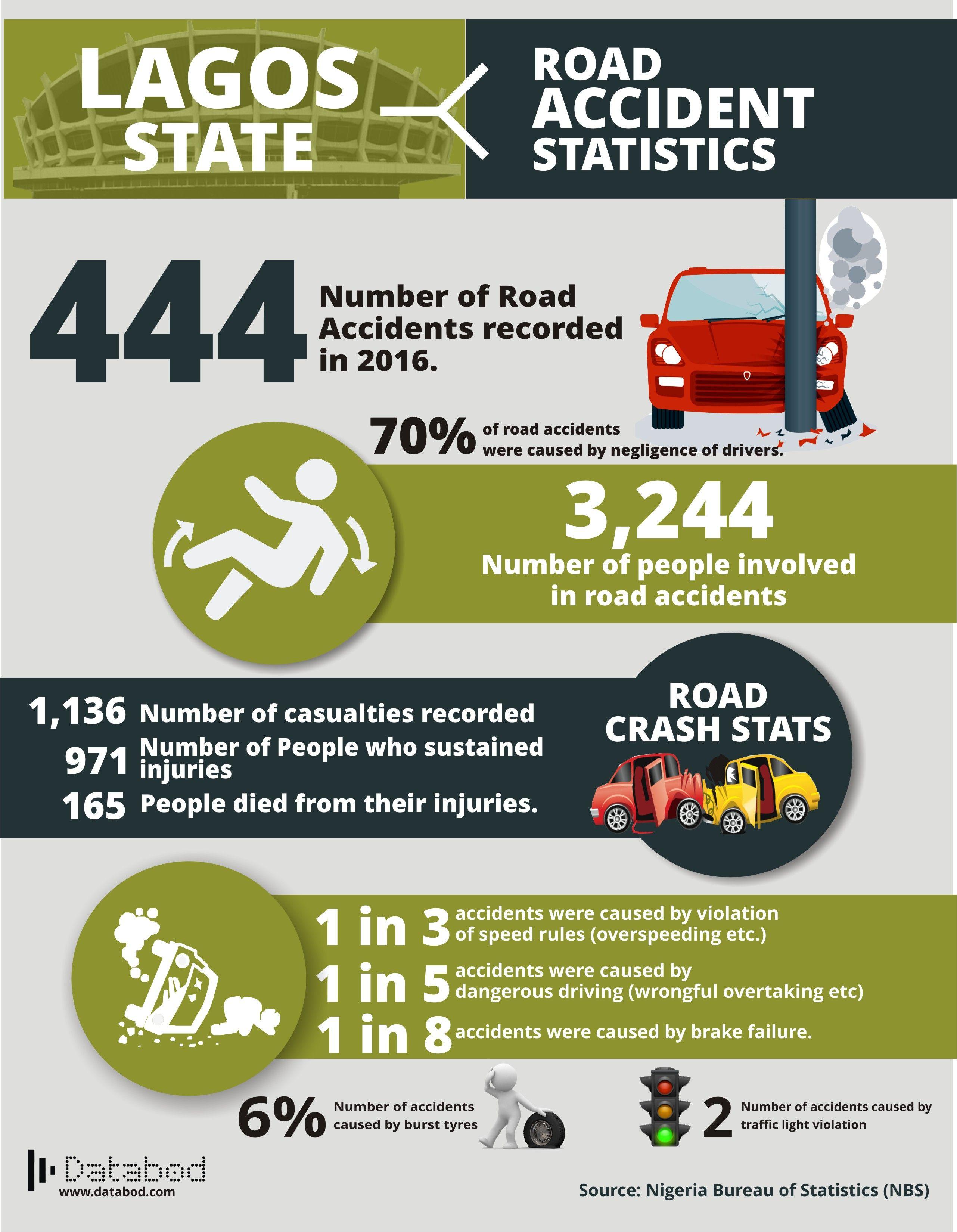 Lagos Road Accident Statistics (2016 Statistics