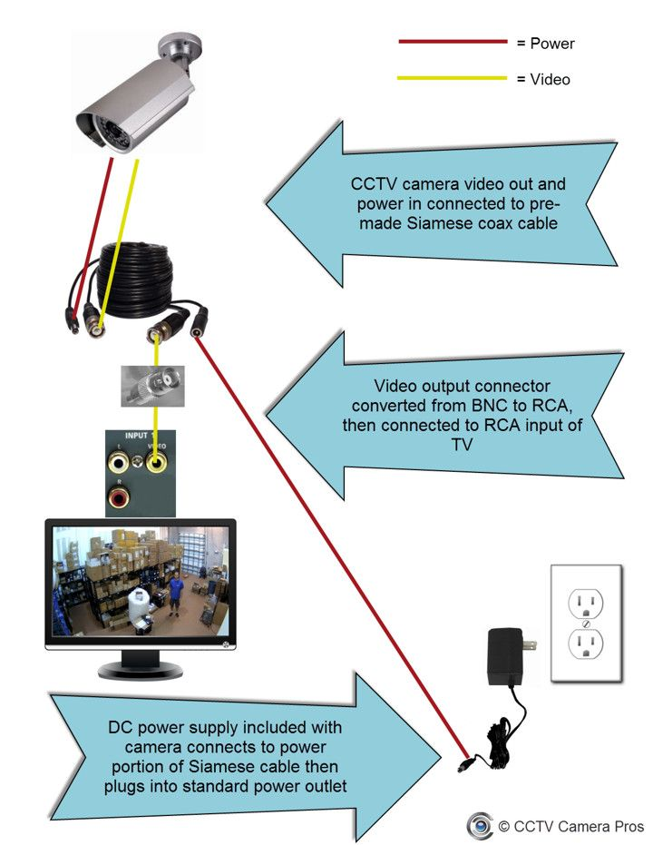 How to connect a cctv camera directly to a tv for live