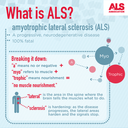 The ALS Association: FAQ's about AAC for people living with