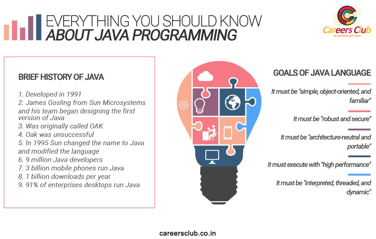 Everything You Should Know About Java Programming Careersclub Career Programing