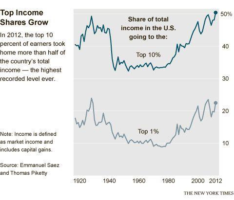 96 Economic Data Ideas Data Conference Board Debt To Income Ratio