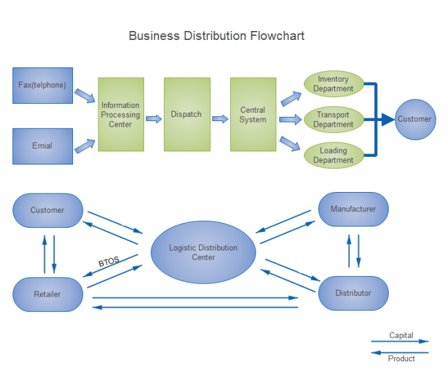 Business Distribution Flowchart  Flow Chart