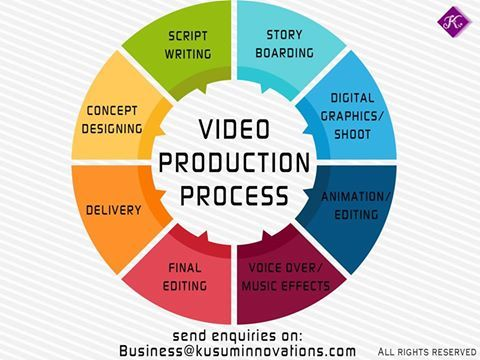 Let S Find Out The Process Of Video Production Drop Your Requirements On Business Kusuminnovati Video Production Company Story Writing Advertise Your Business