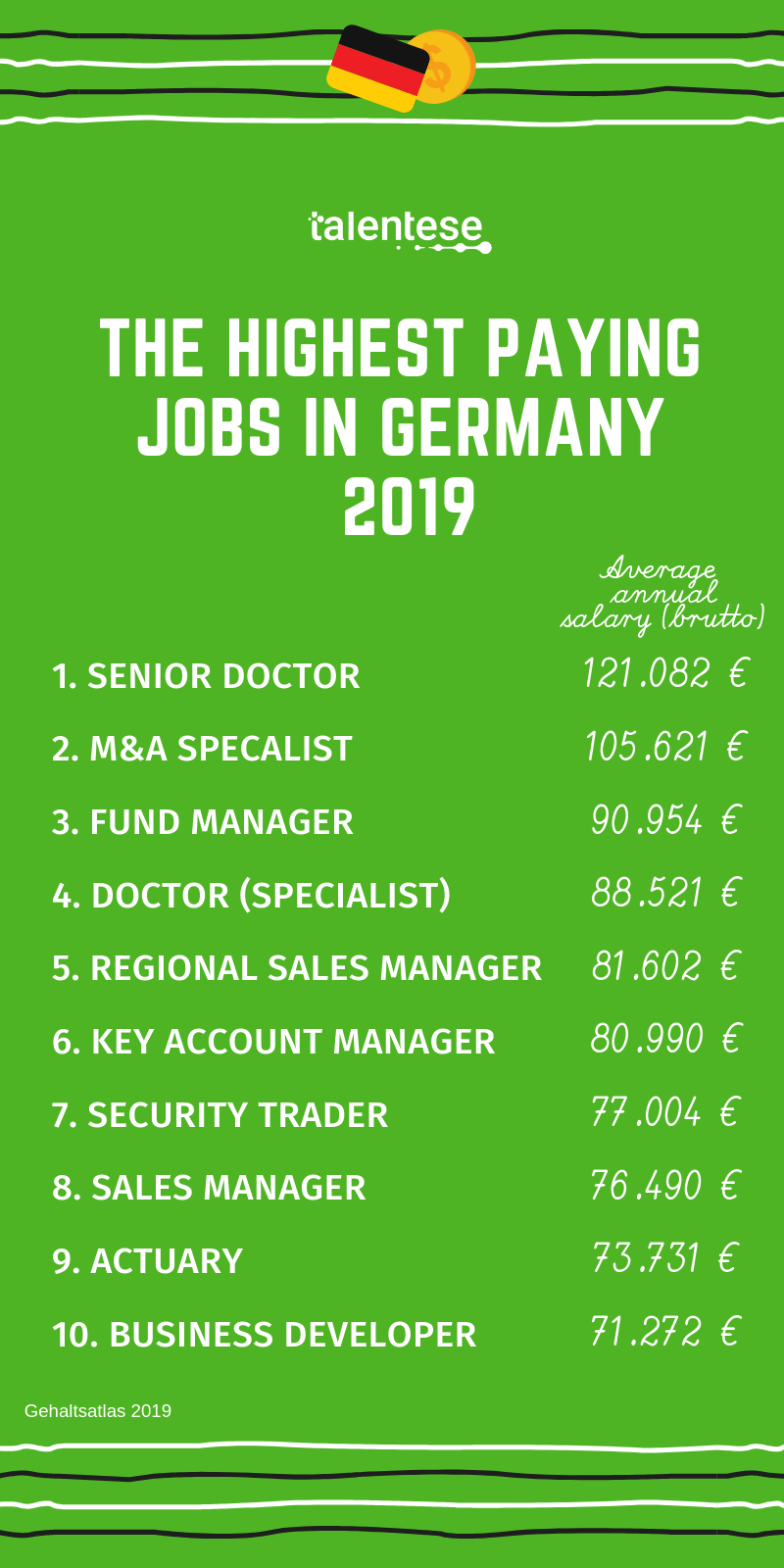Recent researches have revealed highest paying jobs in