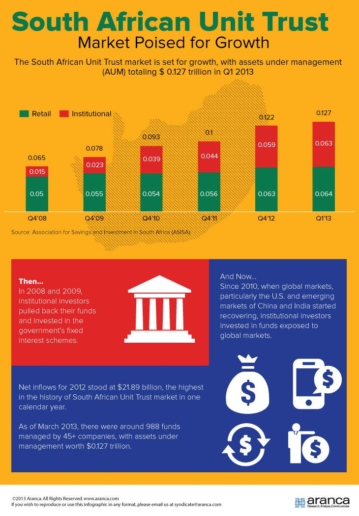 Aranca South African Unit Trust Market Poised For Growth Infographic Infographic Marketing The Unit