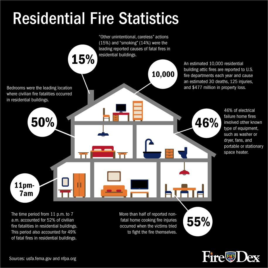Residential House Fire Statistics [infographic (With