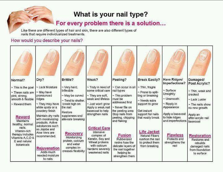 Nail Problems And Solution Nail Problems Nail Health Fingernail Health Signs