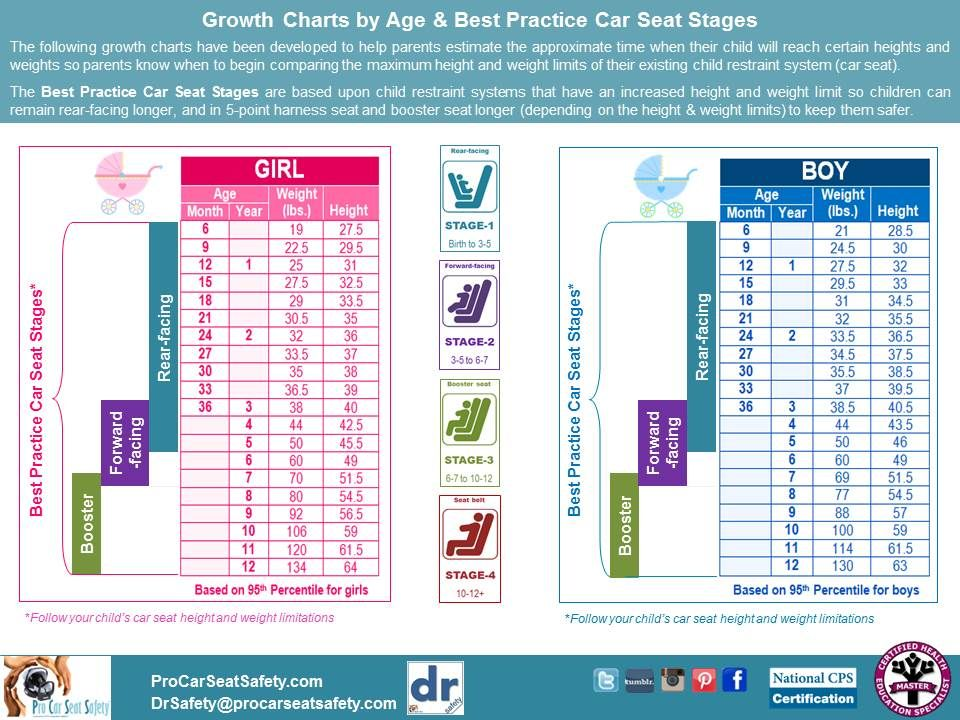 Car seat weight charts best safety on the road images pinterest also frodo fullring rh