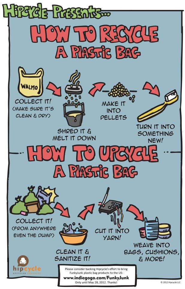Recycle/ Upcycle Plastic Bags Infographic