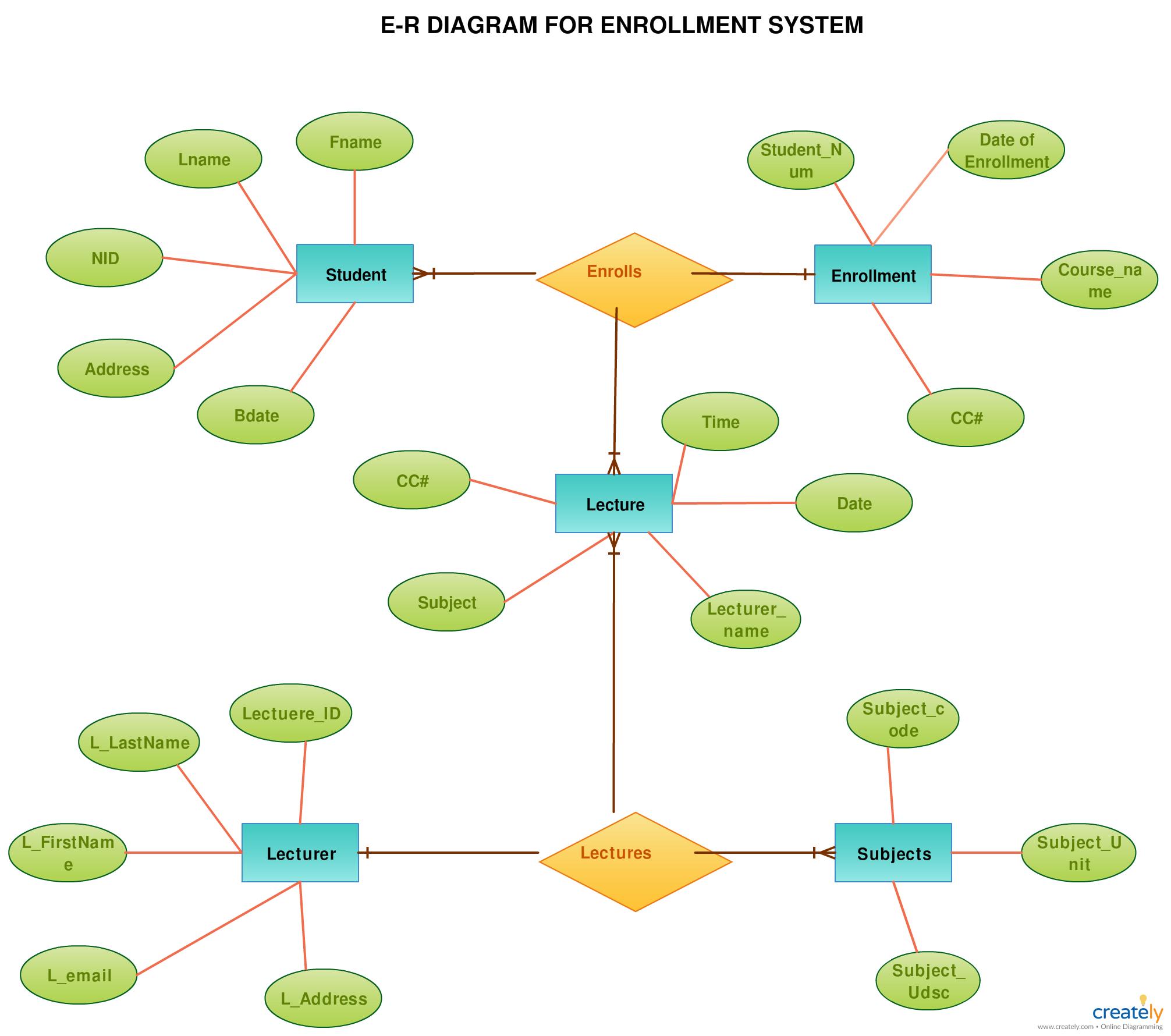 ER Diagram Tutorial | Guides and Tutorials | Diagram